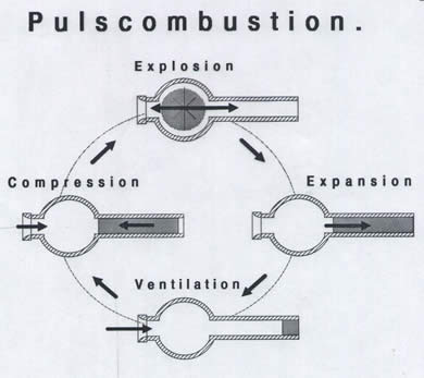 Pulsating combustion working principle